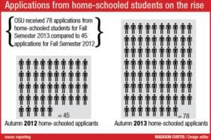 campus homeschool